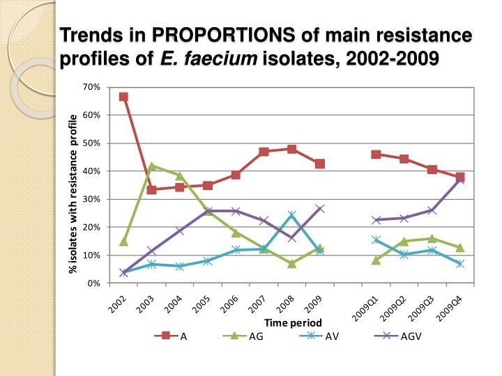 Trends in PROPORTIONS of main resistance profiles of