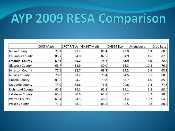 AYP 2009 RESA Comparison