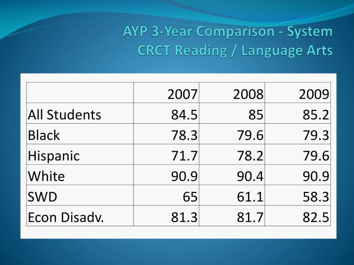 AYP 3-Year Comparison - System