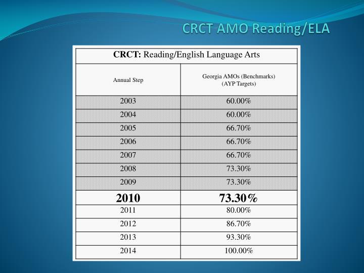 CRCT AMO Reading/ELA