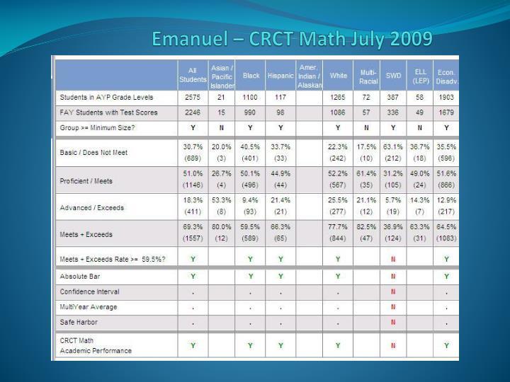 Emanuel – CRCT Math July 2009