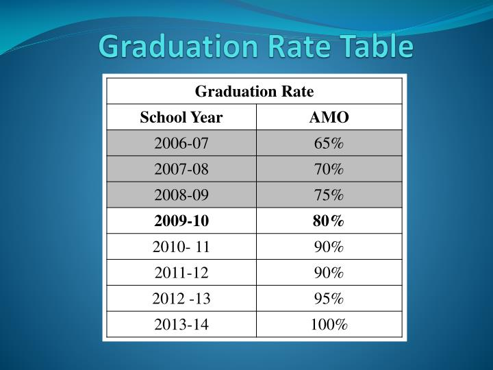 Graduation Rate Table
