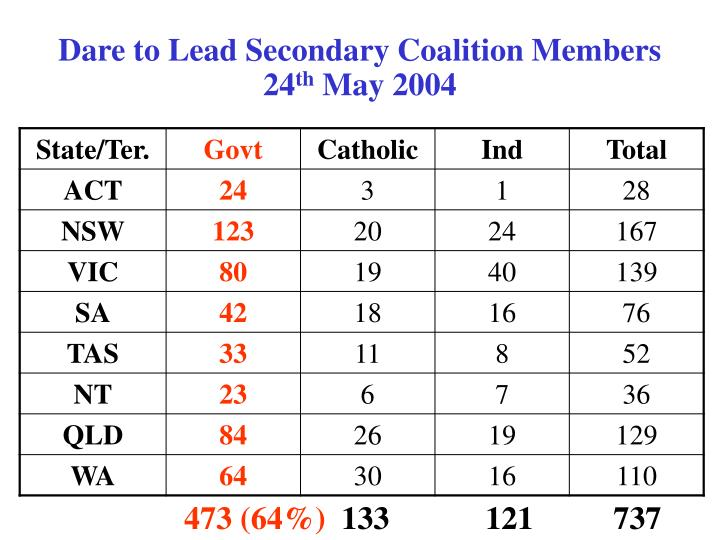 Dare to Lead Secondary Coalition Members