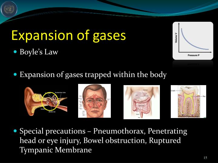 Expansion of gases