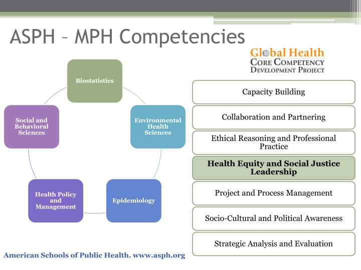 ASPH – MPH Competencies