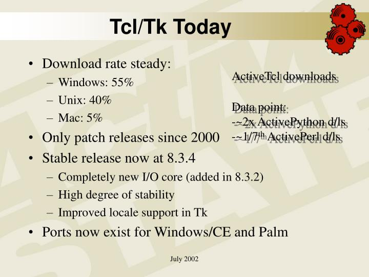 Tcl/Tk Today