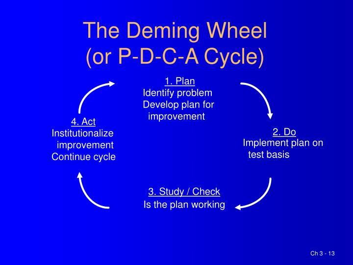 The Deming Wheel
