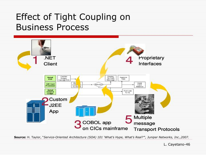Effect of Tight Coupling on