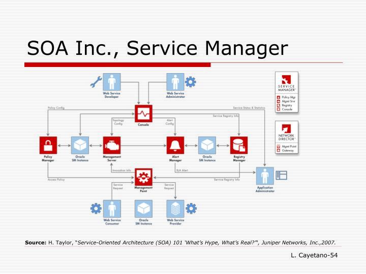 SOA Inc., Service Manager