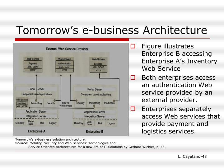 Tomorrow's e-business Architecture