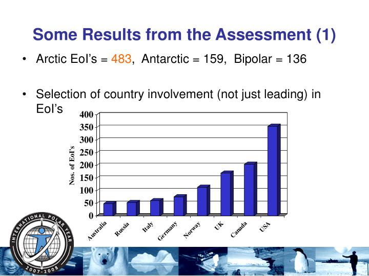 Some Results from the Assessment (1)