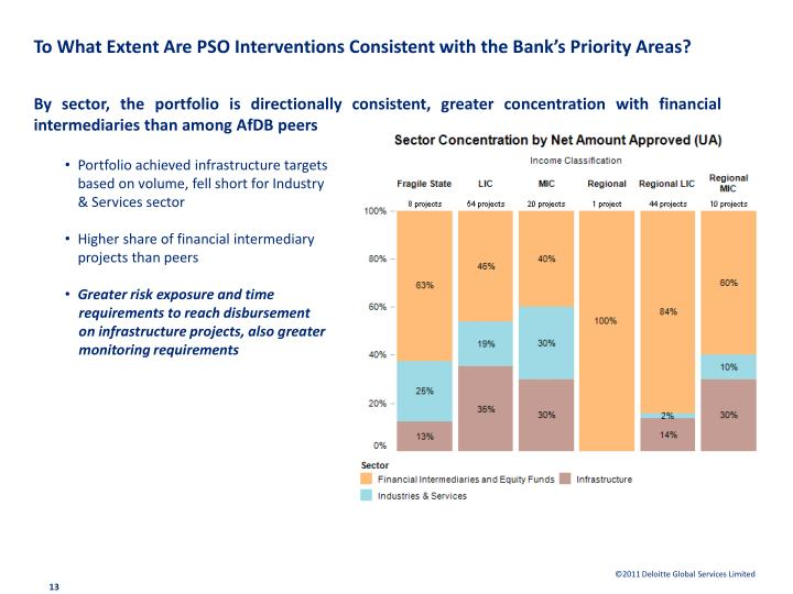To What Extent Are PSO Interventions Consistent with the Bank's Priority Areas?