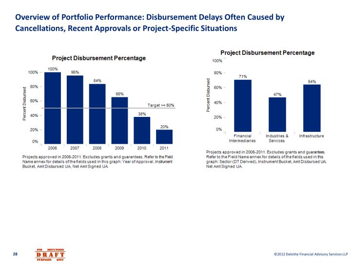 Overview of Portfolio Performance: Disbursement Delays Often Caused by Cancellations, Recent Approvals or Project-Specific Situations