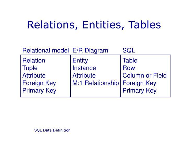 ppt - sql data definition powerpoint presentation