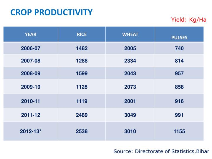 Crop productivity