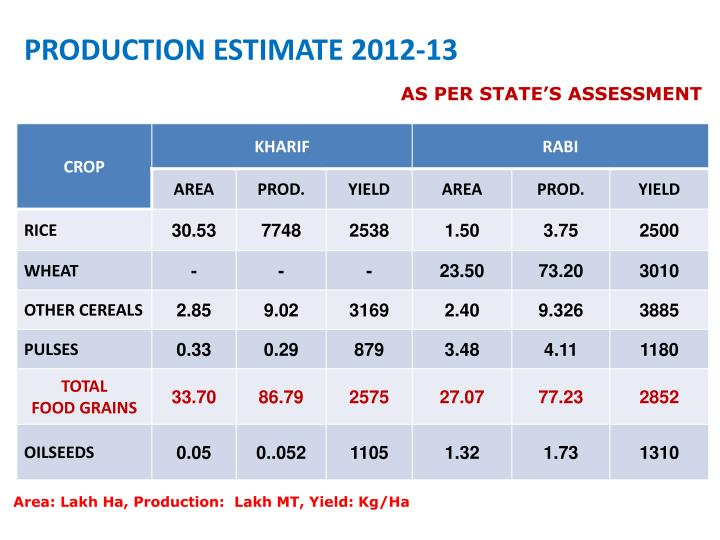 PRODUCTION ESTIMATE 2012-13