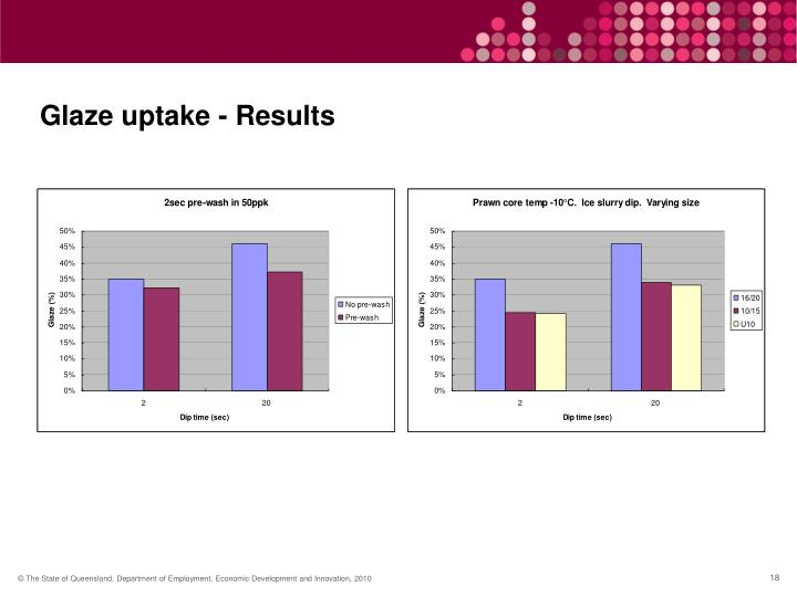 Glaze uptake - Results