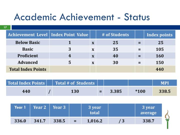 Academic Achievement - Status
