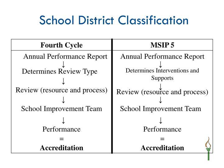 School District Classification