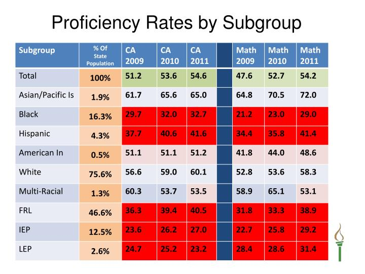 Proficiency Rates by Subgroup