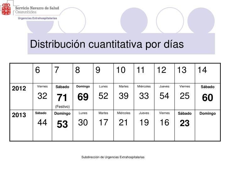 Distribución cuantitativa por días