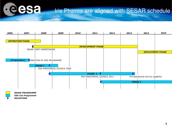 Iris Phases are aligned with SESAR schedule
