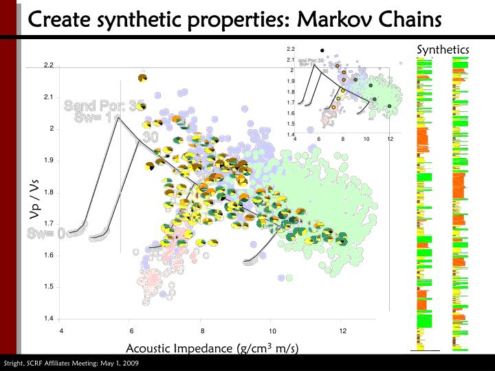Create synthetic properties: Markov Chains