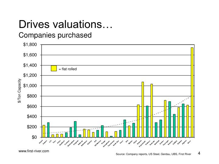 Drives valuations…