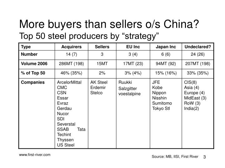 More buyers than sellers o s china top 50 steel producers by strategy