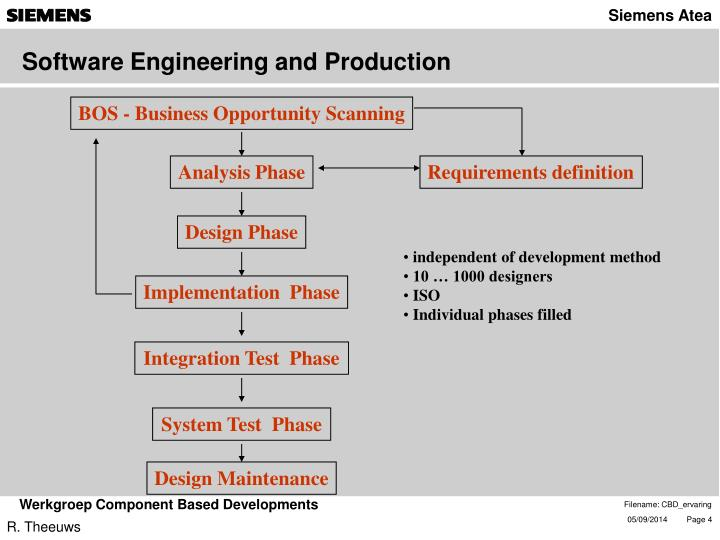 Software Engineering and Production