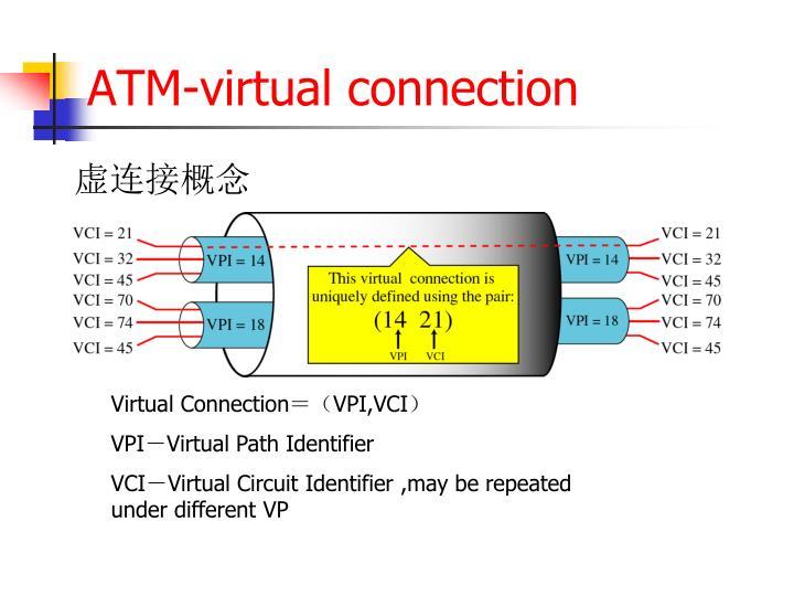 ATM-virtual connection