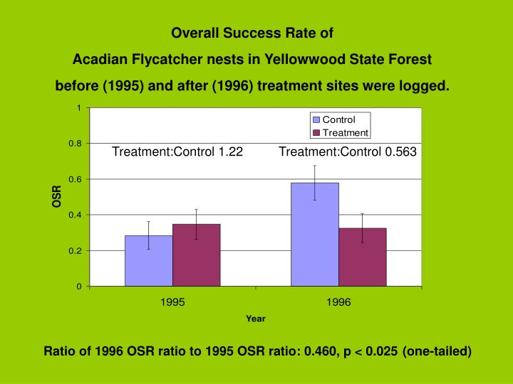 Overall Success Rate of
