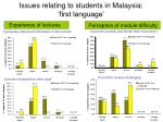 issues relating to students in malaysia first language