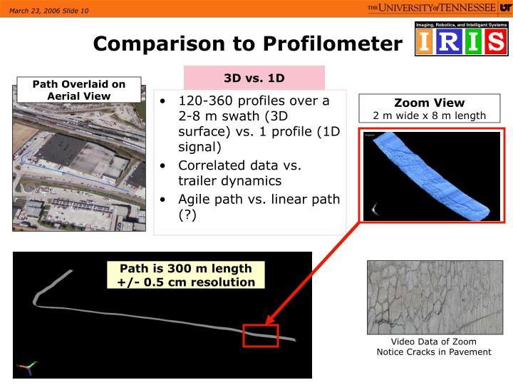 120-360 profiles over a 2-8 m swath (3D surface) vs. 1 profile (1D signal)