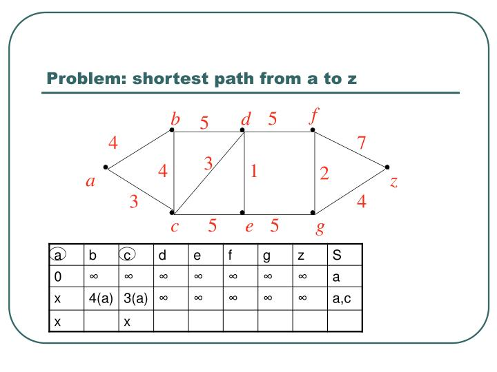 Problem: shortest path from a to z