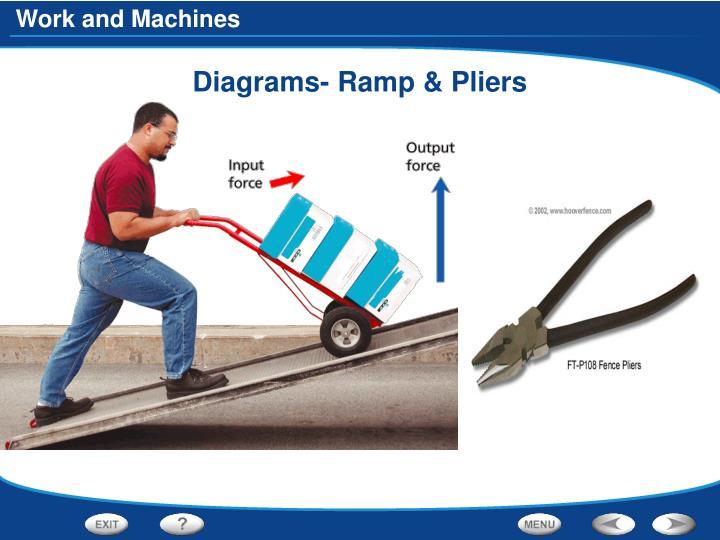 Diagrams- Ramp & Pliers