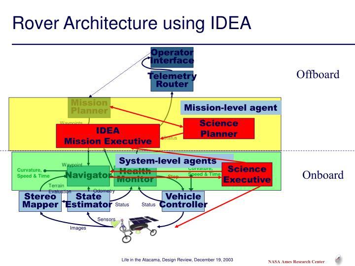Rover architecture using idea