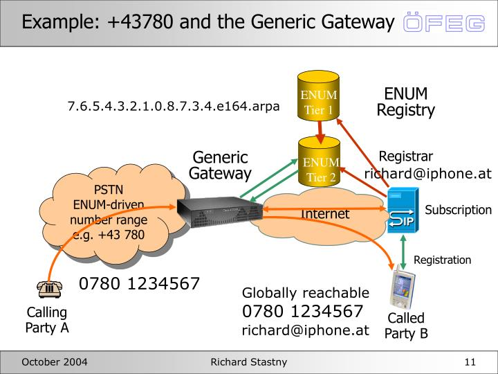 Example: +43780 and the Generic Gateway