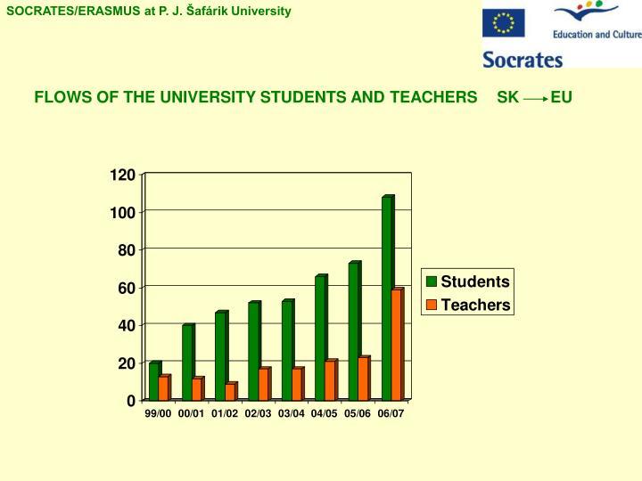 SOCRATES/ERASMUS at P. J. Šafárik University