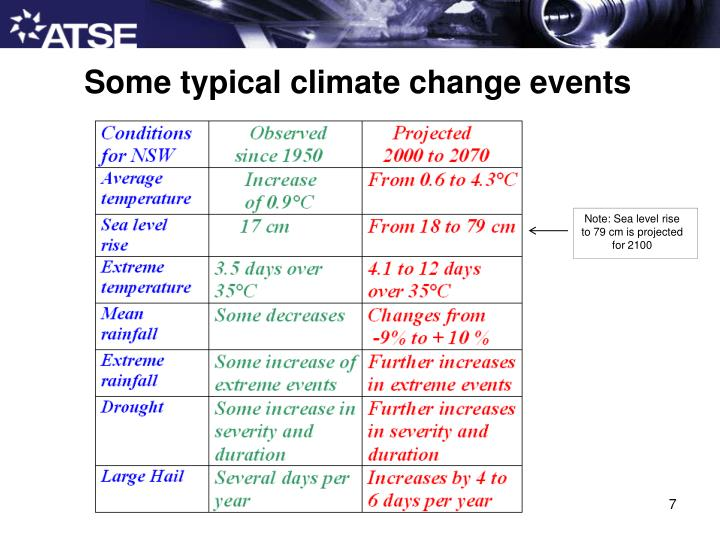 Some typical climate change events