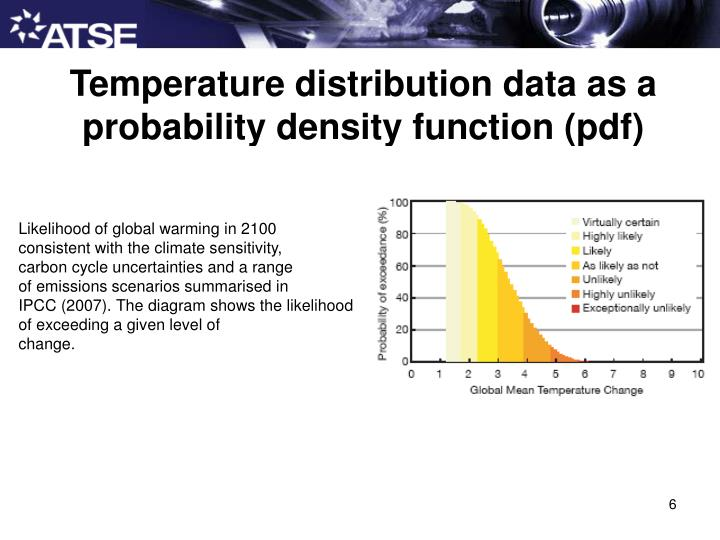 Temperature distribution data as a probability density function (pdf)