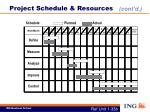project schedule resources2