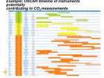 example oscar timeline of instruments potentially contributing to co 2 measurements