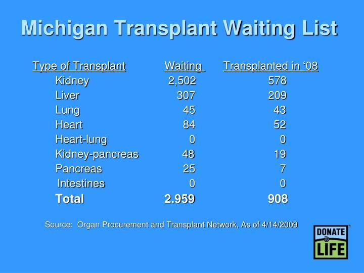 Michigan Transplant Waiting List