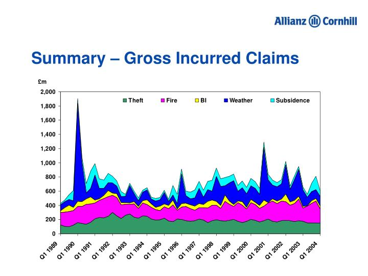 Summary – Gross Incurred Claims