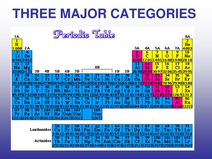 Ppt the periodic table powerpoint presentation id3961427 three major categories urtaz Choice Image