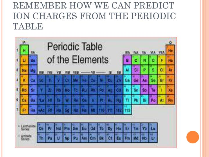 Ppt ions and their compounds powerpoint presentation id3961680 remember how we can predict ion charges from the periodic table urtaz Choice Image