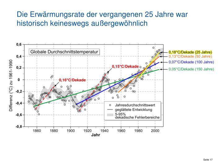Die Erwärmungsrate der vergangenen 25 Jahre war historisch keineswegs außergewöhnlich
