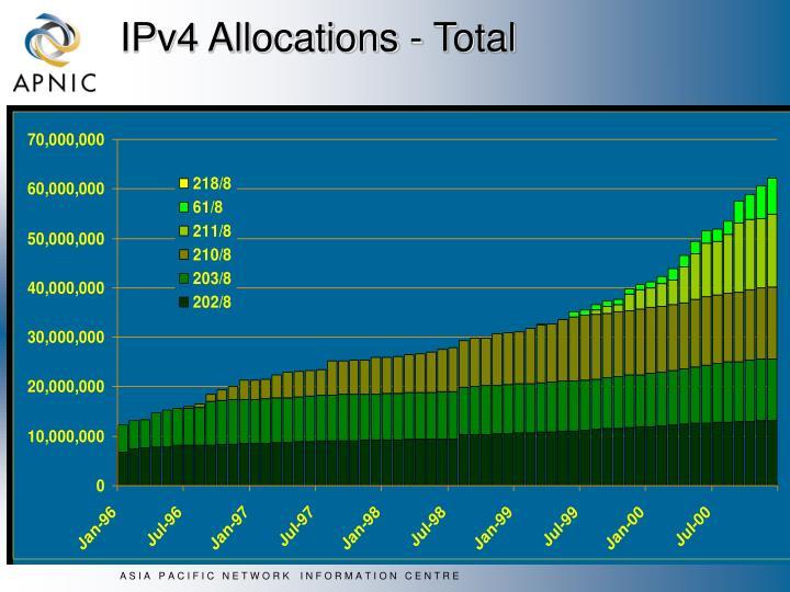 IPv4 Allocations - Total