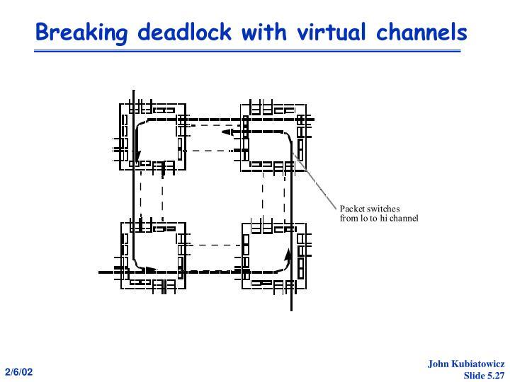 Breaking deadlock with virtual channels